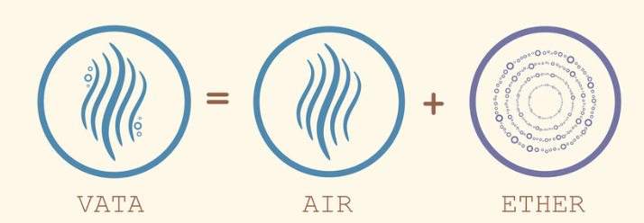 Vata dosha has air and ether element of the body.