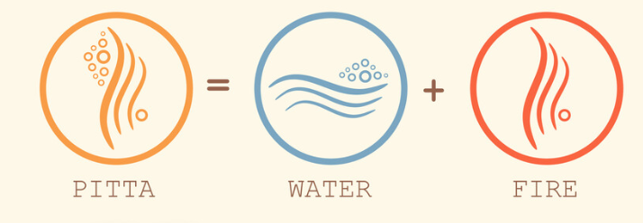 Pitta dosha has water and fire element of the body.
